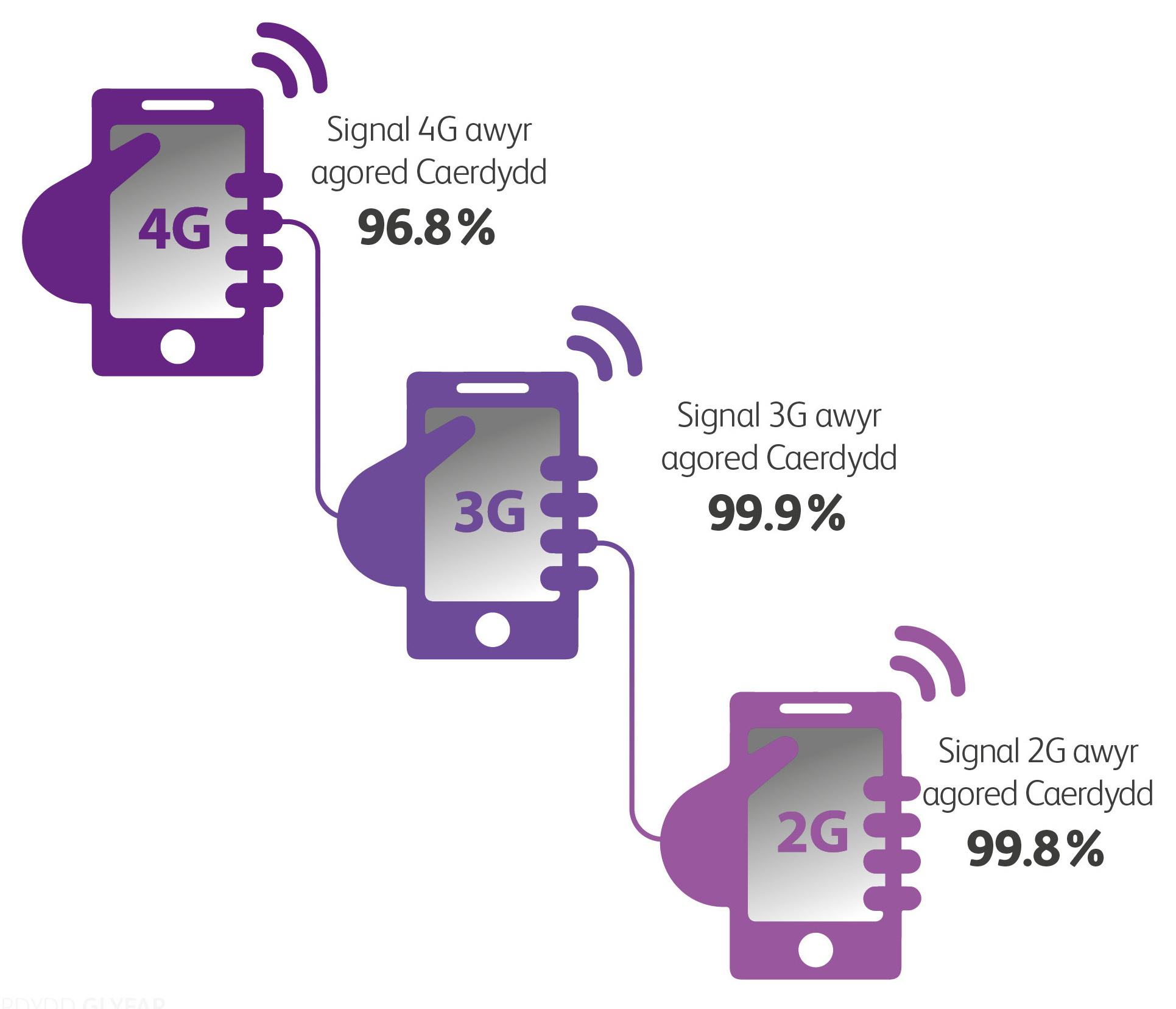 Signal 4G awyr agored Caerdydd 96.8% | Signal 3G awyr agored Caerdydd 99.9% Signal 2G awyr agored Caerdydd 99.8%