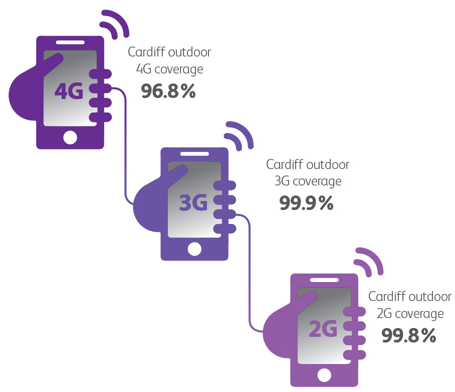 Chart showing 4G coverage 96.8%, 3g at 99.9% and 2G at 99.8%